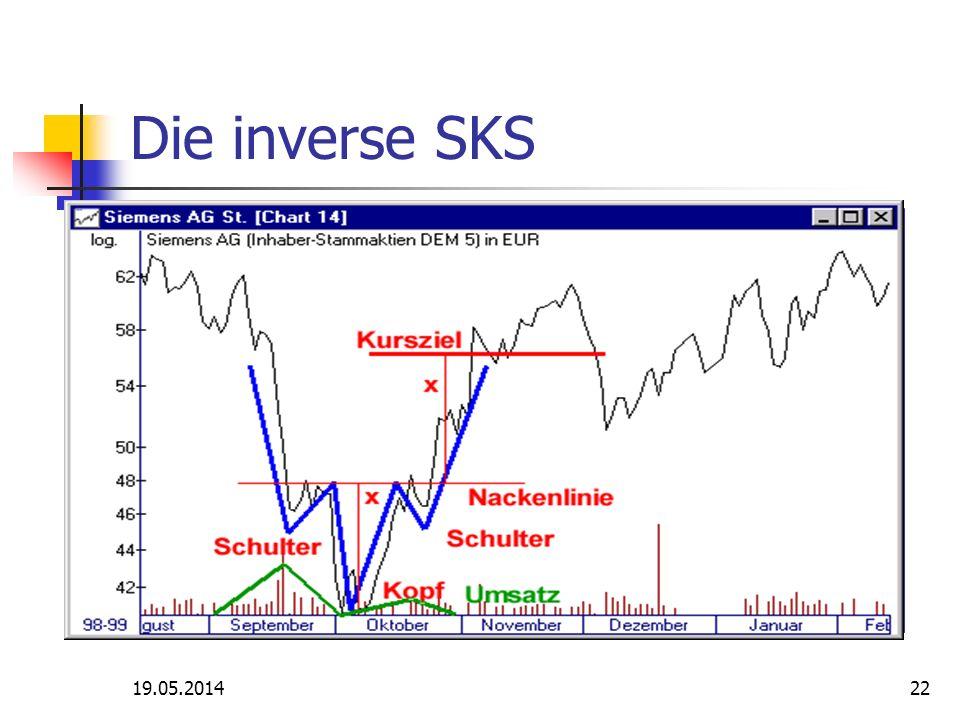 Die inverse SKS 31.03.2017