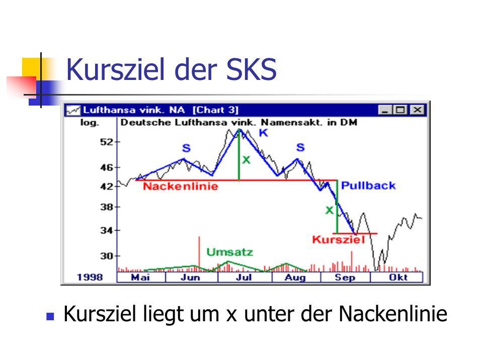 Kursziel der SKS Kursziel liegt um x unter der Nackenlinie