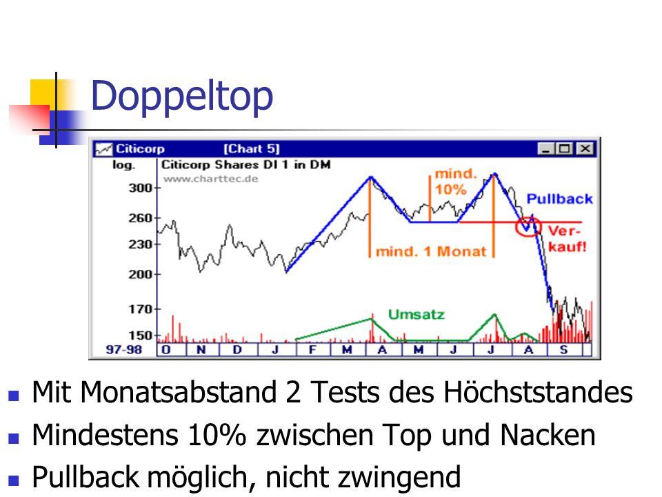 Doppeltop Mit Monatsabstand 2 Tests des Höchststandes