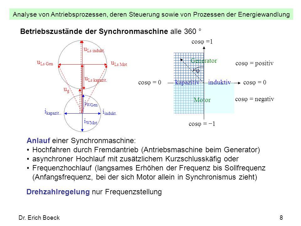 Betriebszustände der Synchronmaschine alle 360 °
