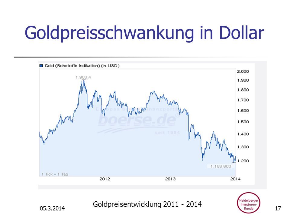 Goldpreisschwankung in Dollar
