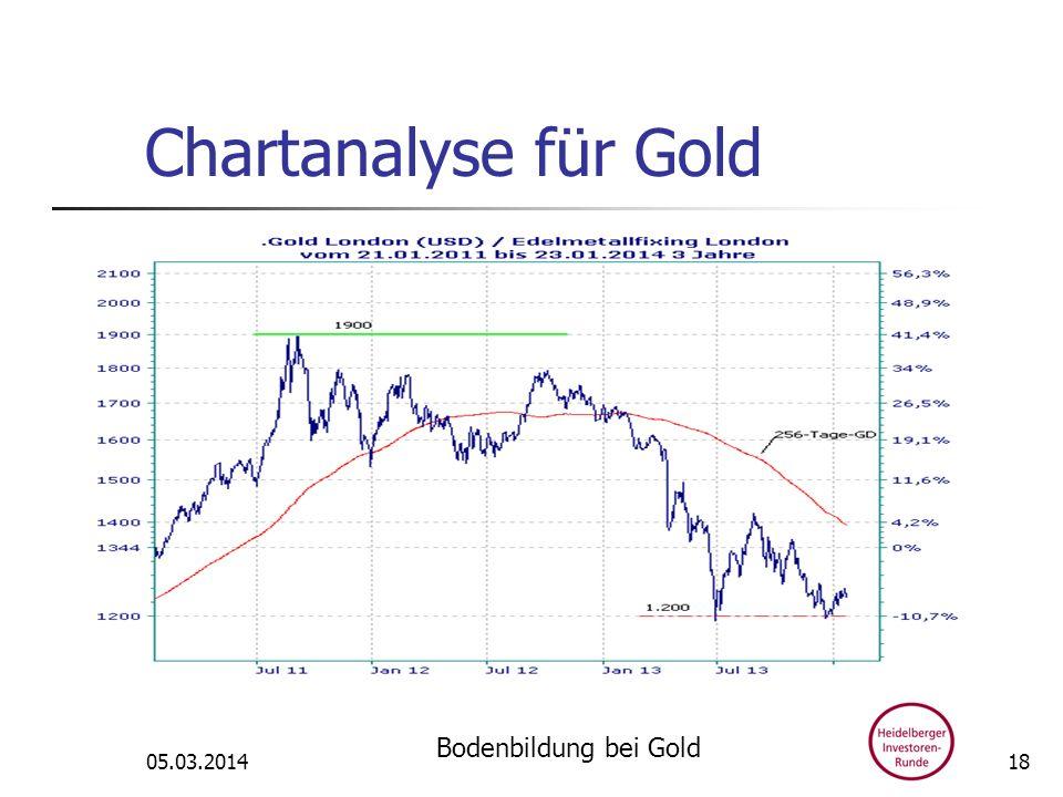 Chartanalyse für Gold 05.03.2014 Bodenbildung bei Gold