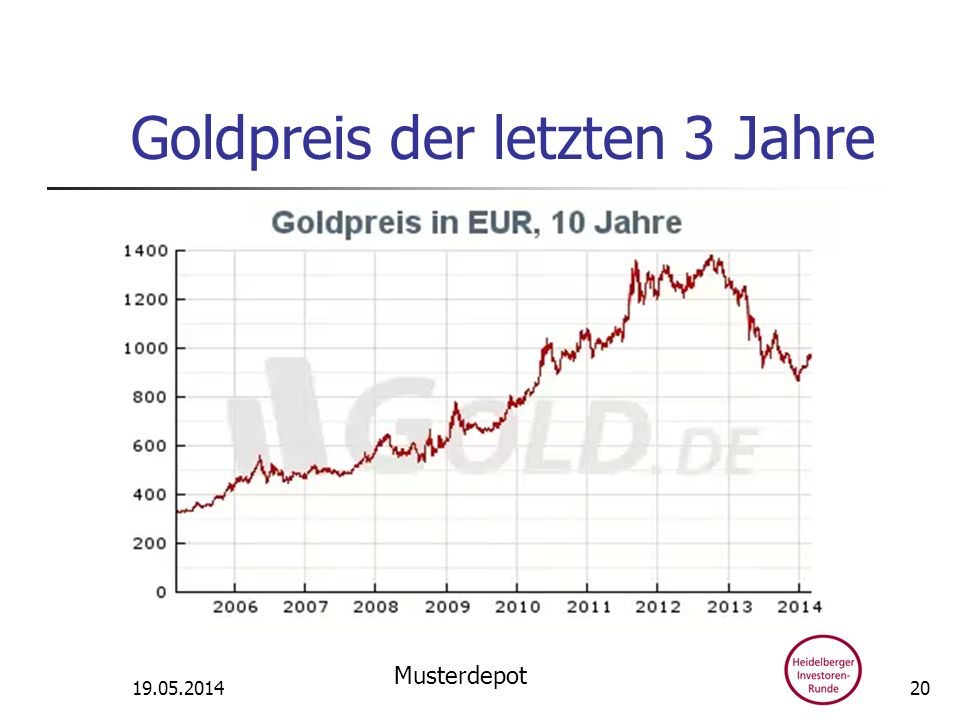 Goldpreis der letzten 3 Jahre