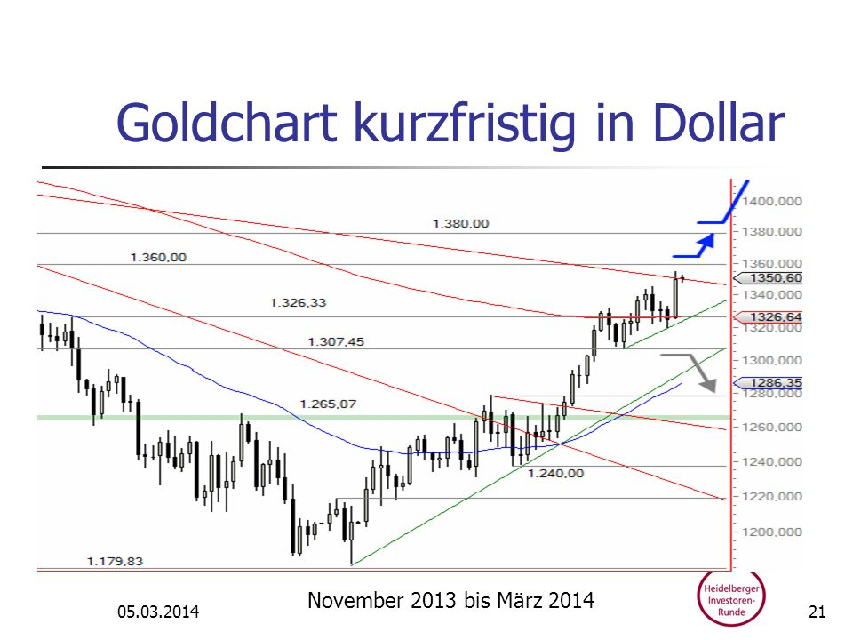 Goldchart kurzfristig in Dollar