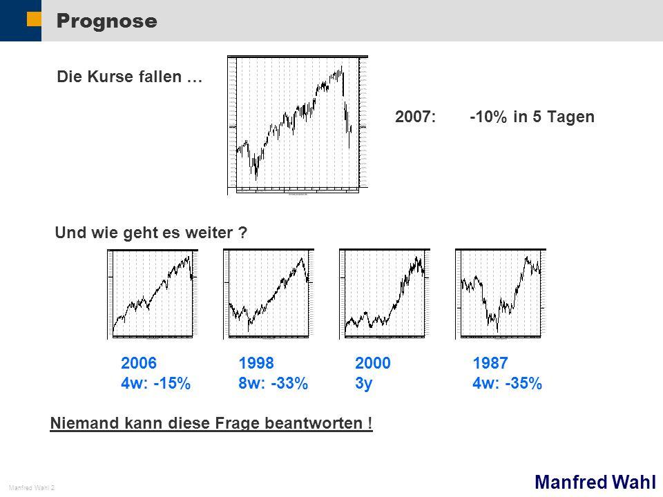 Prognose Die Kurse fallen … 2007: -10% in 5 Tagen