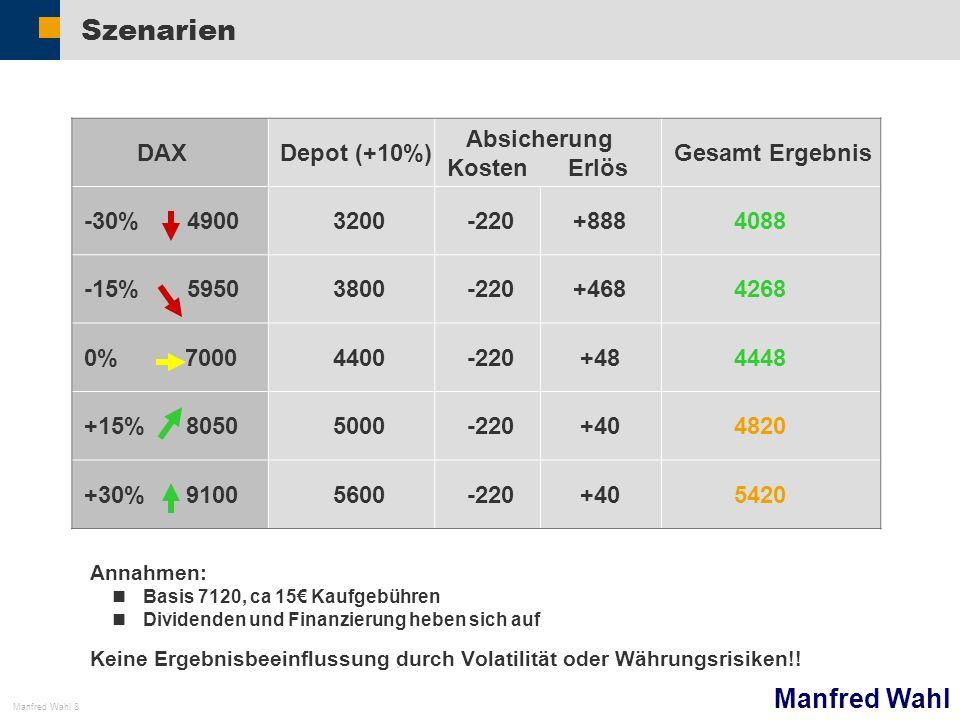 Szenarien DAX Depot (+10%) Absicherung Kosten Erlös Gesamt Ergebnis