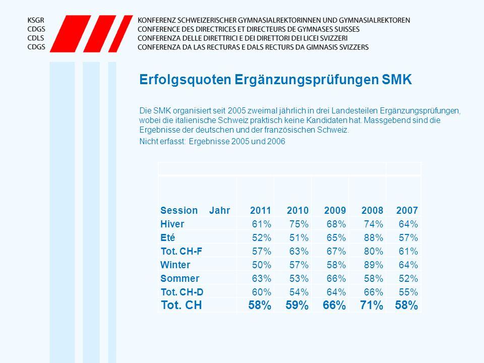 Erfolgsquoten Ergänzungsprüfungen SMK