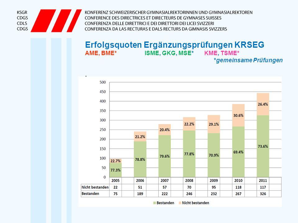 Erfolgsquoten Ergänzungsprüfungen KRSEG AME, BME. ISME, GKG, MSE