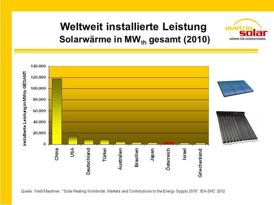 Weltweit installierte Leistung Solarwärme in MWth gesamt (2010)