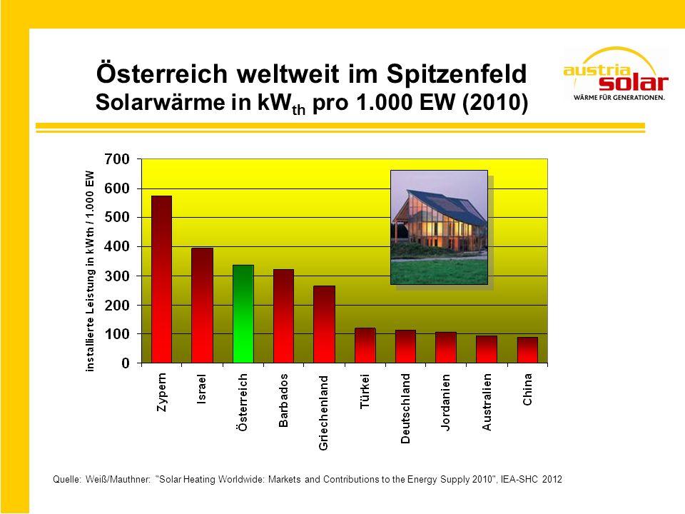 Österreich weltweit im Spitzenfeld Solarwärme in kWth pro 1