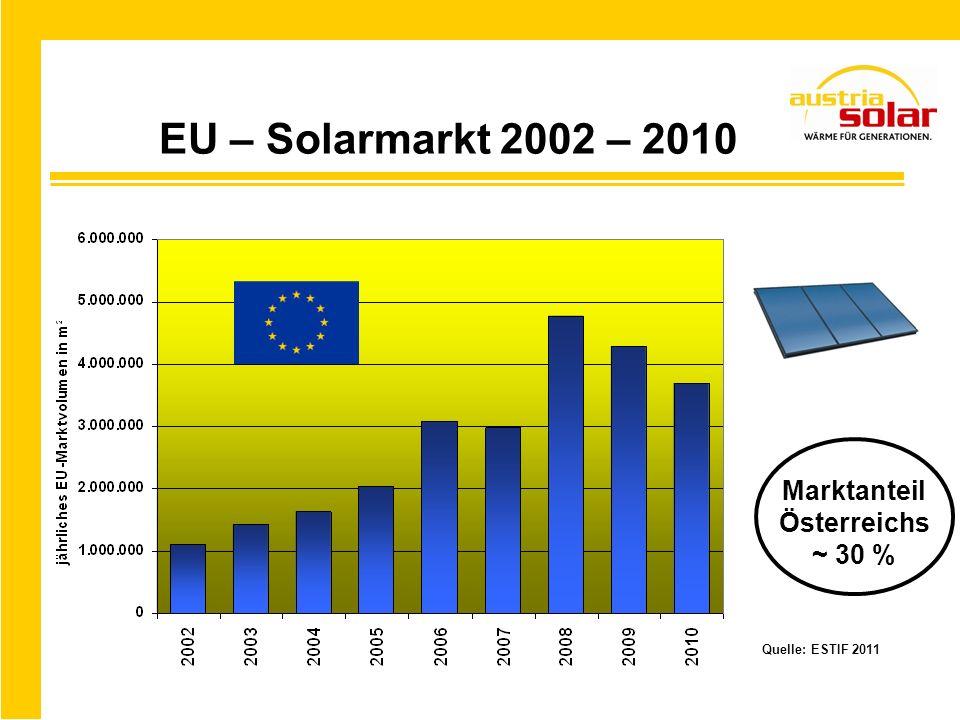 EU – Solarmarkt 2002 – 2010 Marktanteil Österreichs ~ 30 %