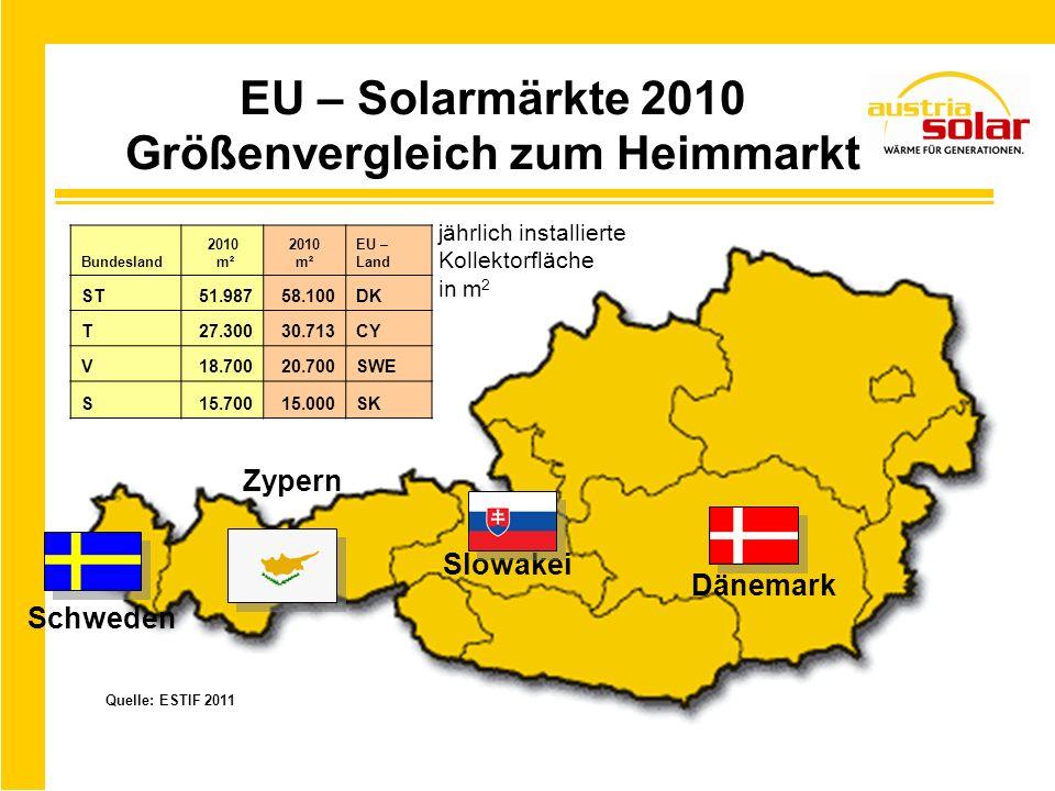 EU – Solarmärkte 2010 Größenvergleich zum Heimmarkt
