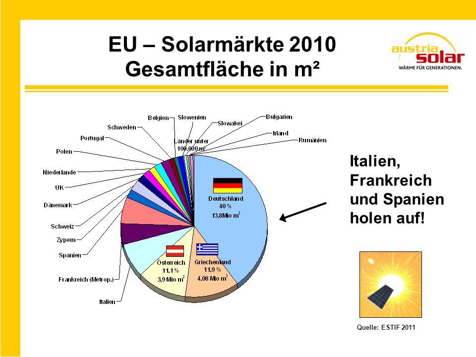 EU – Solarmärkte 2010 Gesamtfläche in m²