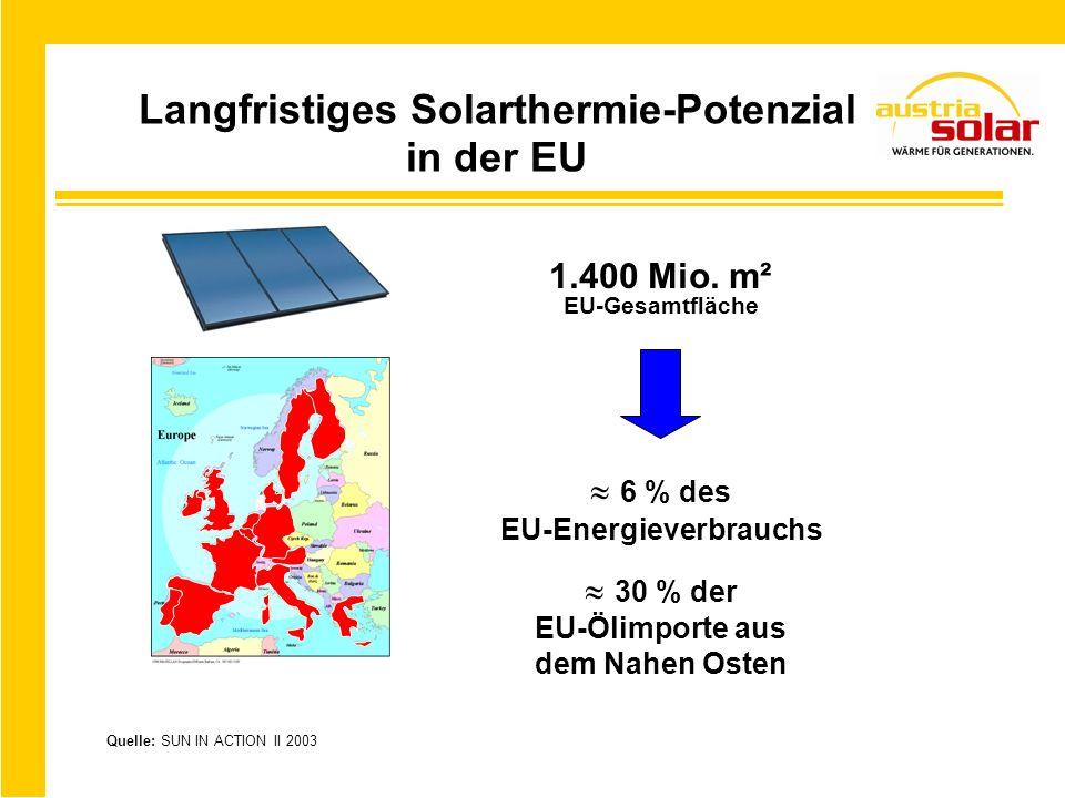 Langfristiges Solarthermie-Potenzial in der EU