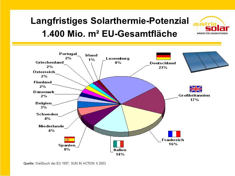 Langfristiges Solarthermie-Potenzial 1.400 Mio. m² EU-Gesamtfläche