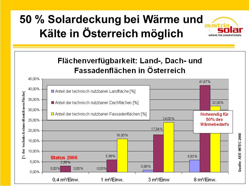 50 % Solardeckung bei Wärme und Kälte in Österreich möglich