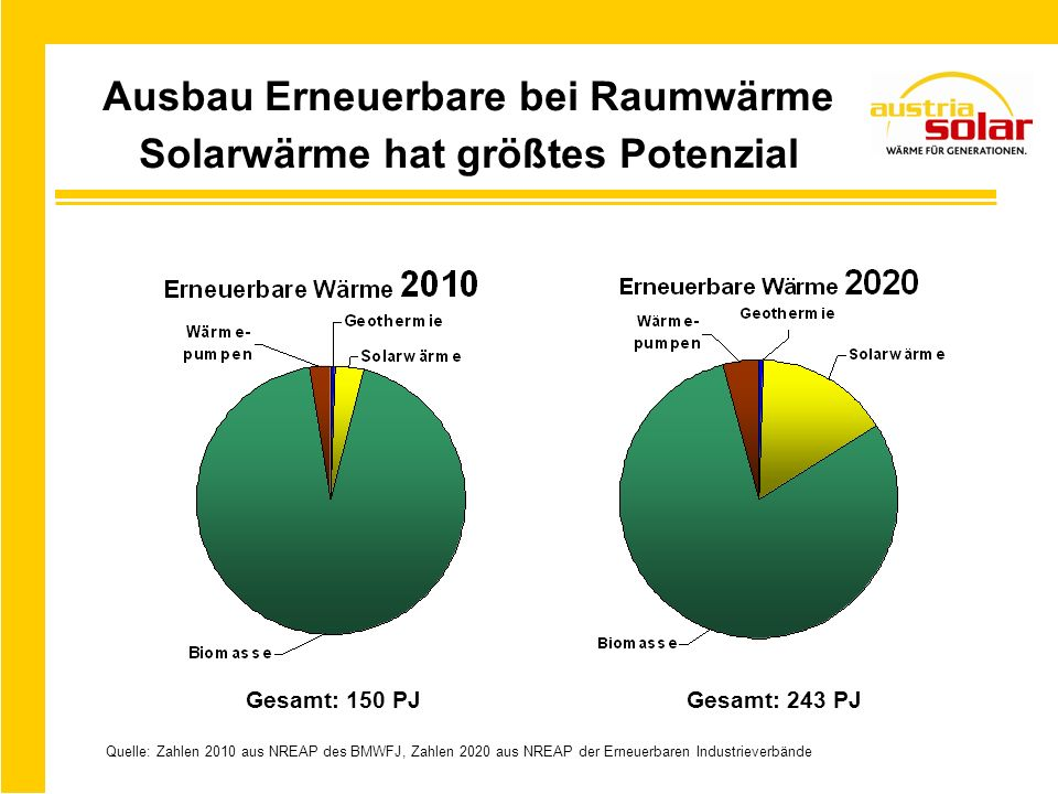 Ausbau Erneuerbare bei Raumwärme Solarwärme hat größtes Potenzial