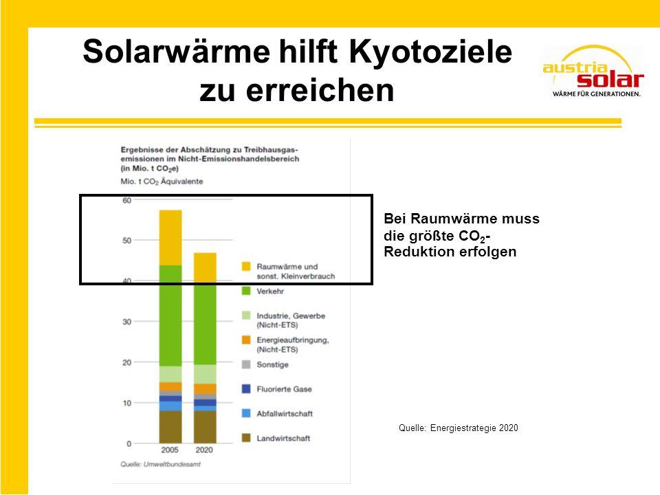 Solarwärme hilft Kyotoziele zu erreichen