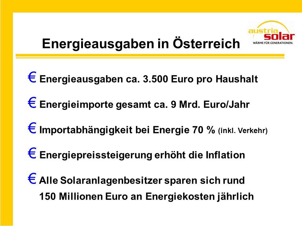 Energieausgaben in Österreich