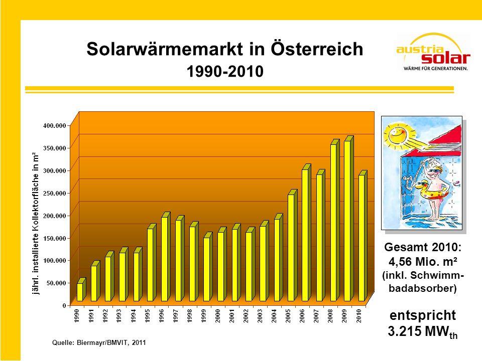 Solarwärmemarkt in Österreich 1990-2010
