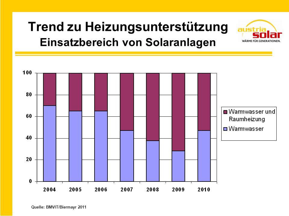 Trend zu Heizungsunterstützung Einsatzbereich von Solaranlagen