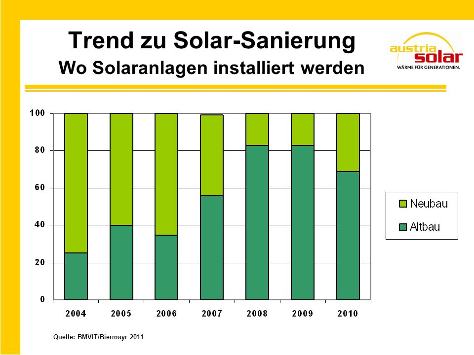 Trend zu Solar-Sanierung Wo Solaranlagen installiert werden
