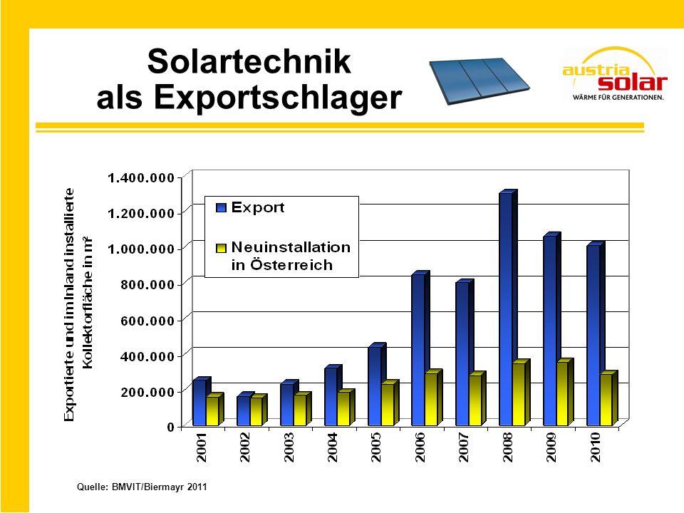 Solartechnik als Exportschlager