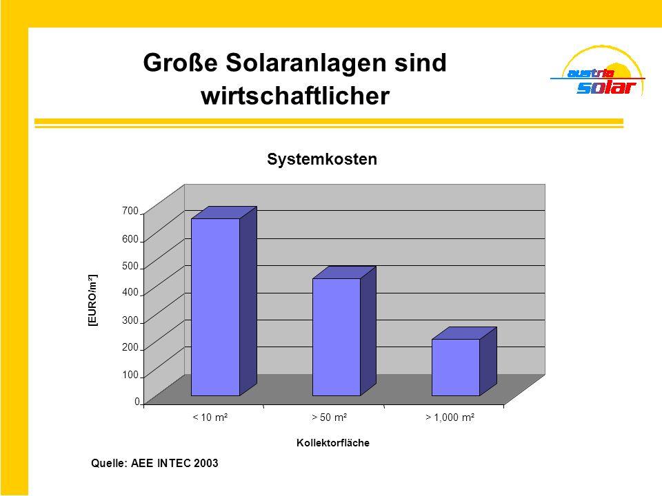 Große Solaranlagen sind wirtschaftlicher
