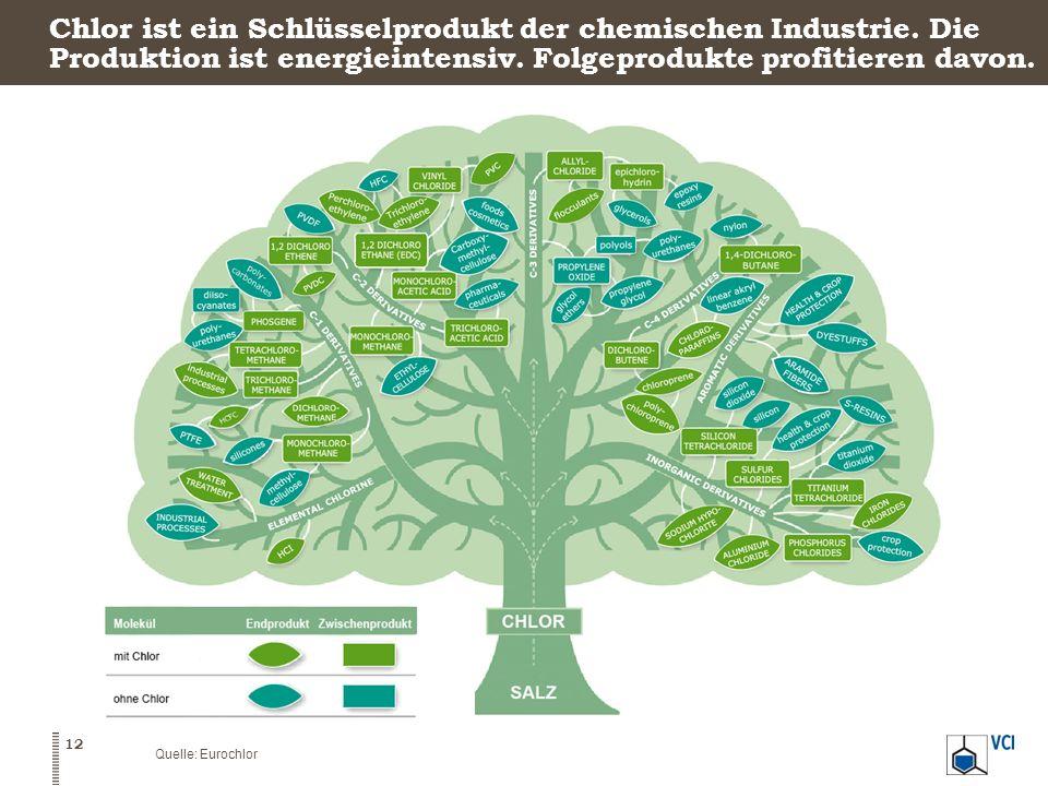 Chlor ist ein Schlüsselprodukt der chemischen Industrie