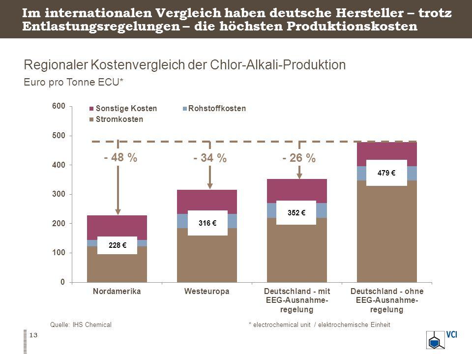Regionaler Kostenvergleich der Chlor-Alkali-Produktion