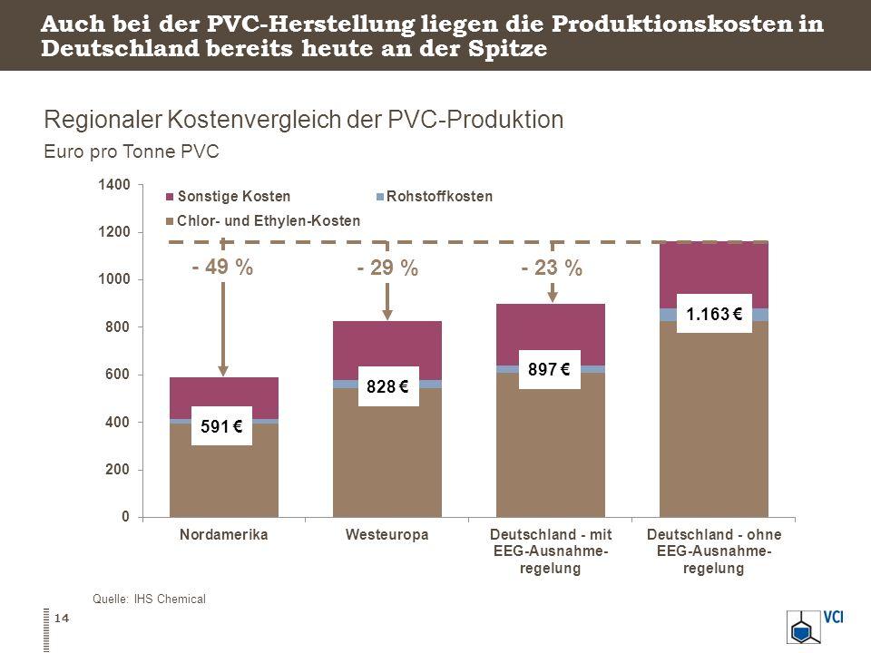 Regionaler Kostenvergleich der PVC-Produktion