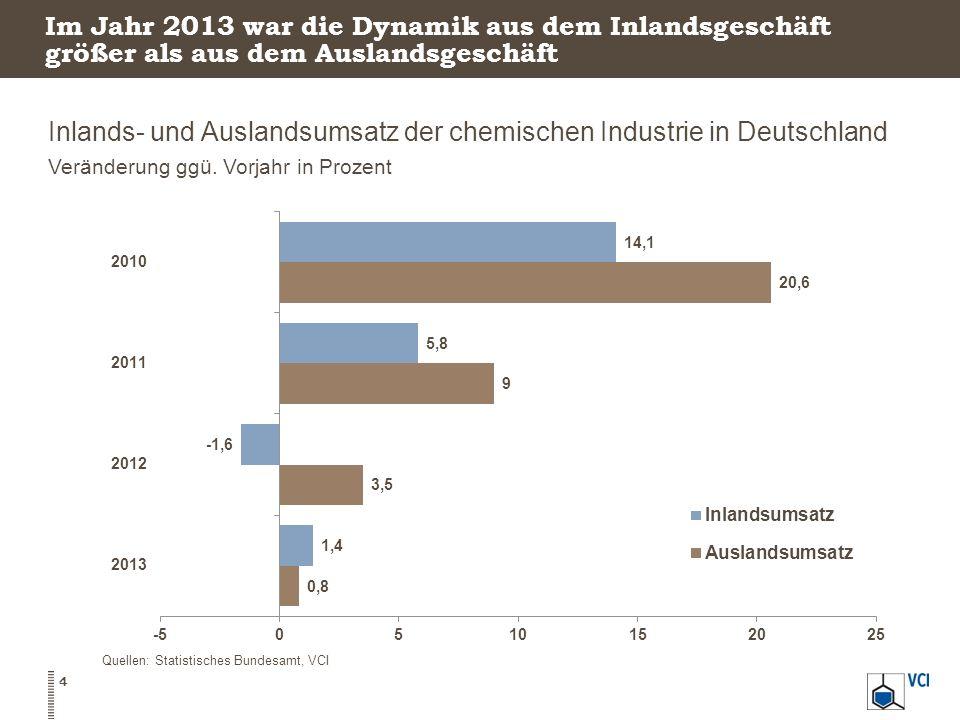 Inlands- und Auslandsumsatz der chemischen Industrie in Deutschland