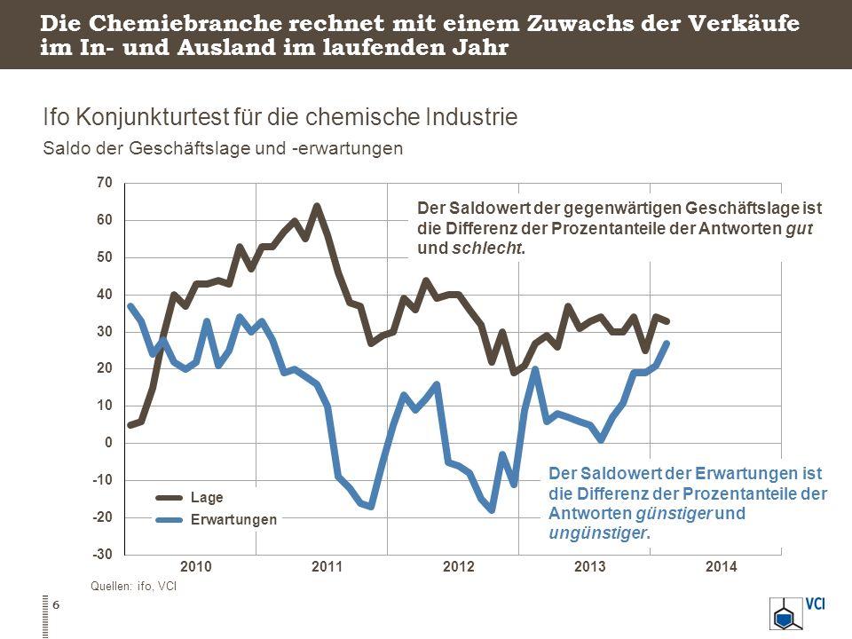 Ifo Konjunkturtest für die chemische Industrie