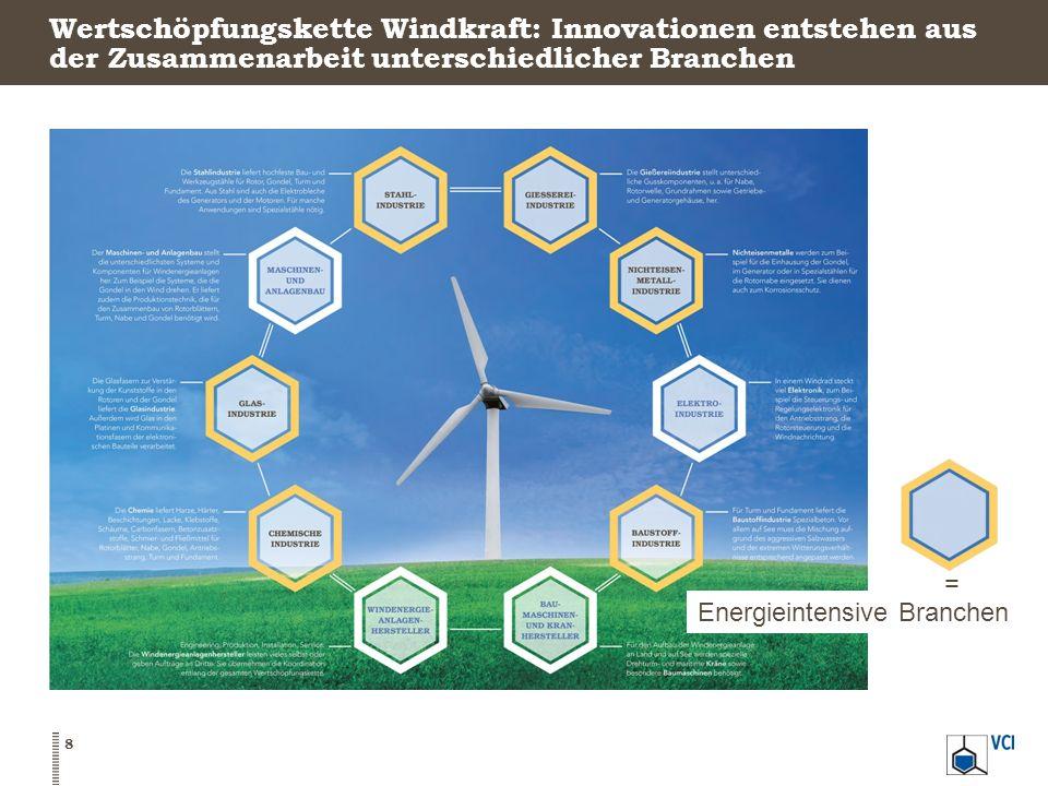 Wertschöpfungskette Windkraft: Innovationen entstehen aus der Zusammenarbeit unterschiedlicher Branchen
