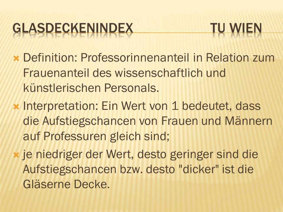 Glasdeckenindex TU Wien