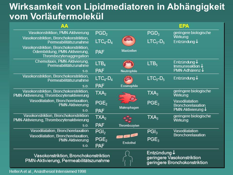 Wirksamkeit von Lipidmediatoren in Abhängigkeit vom Vorläufermolekül