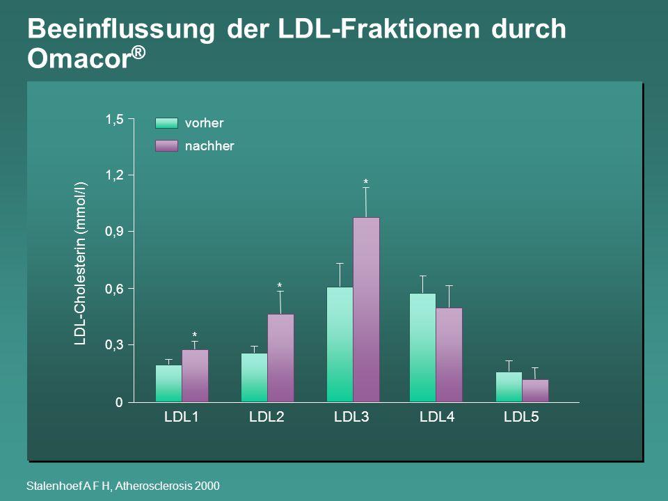 LDL-Cholesterin (mmol/l)
