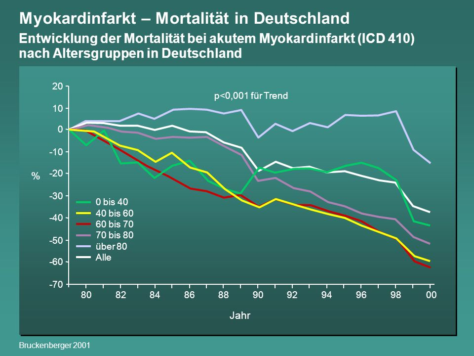 Myokardinfarkt – Mortalität in Deutschland