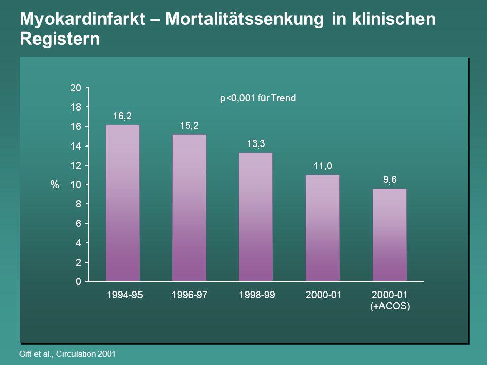 Myokardinfarkt – Mortalitätssenkung in klinischen Registern