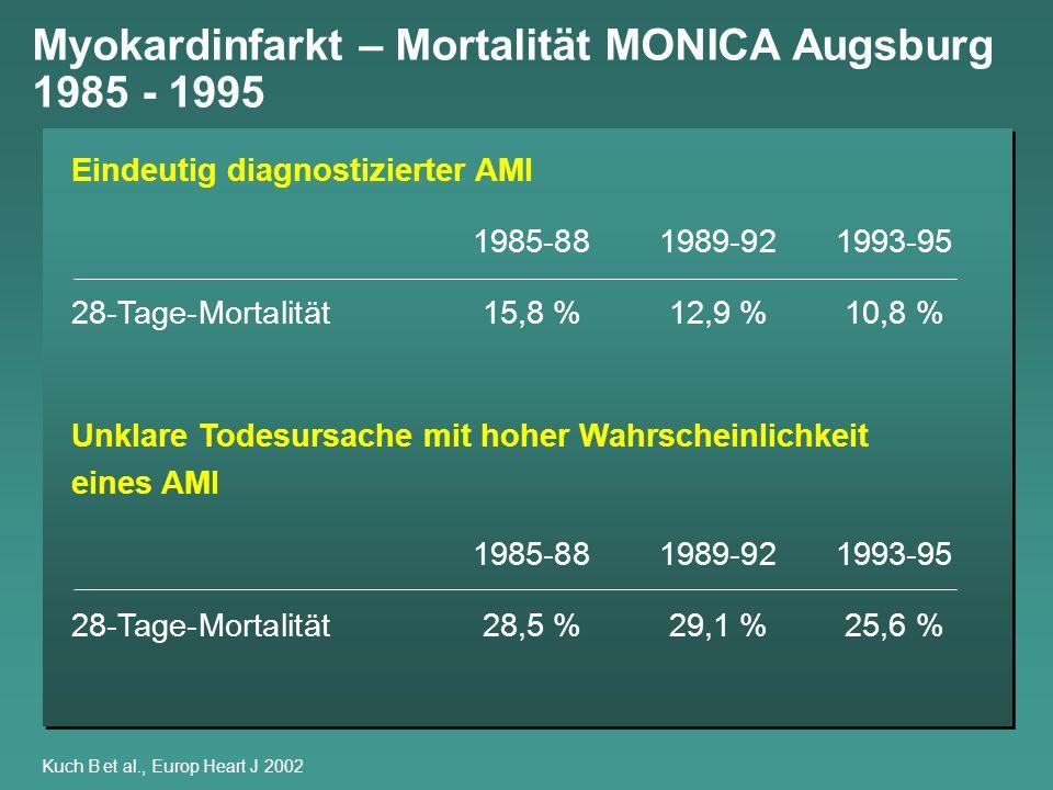 Myokardinfarkt – Mortalität MONICA Augsburg 1985 - 1995