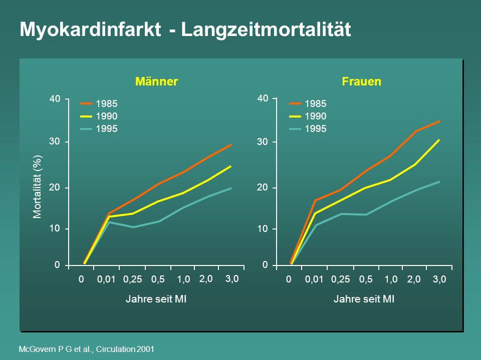 Myokardinfarkt - Langzeitmortalität