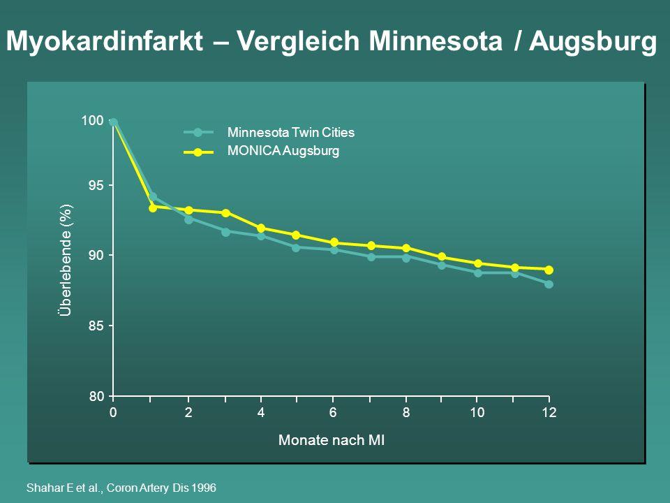 Myokardinfarkt – Vergleich Minnesota / Augsburg