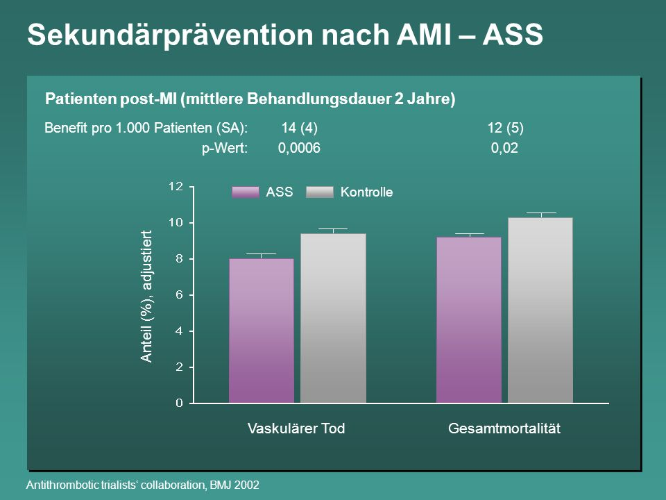Sekundärprävention nach AMI – ASS