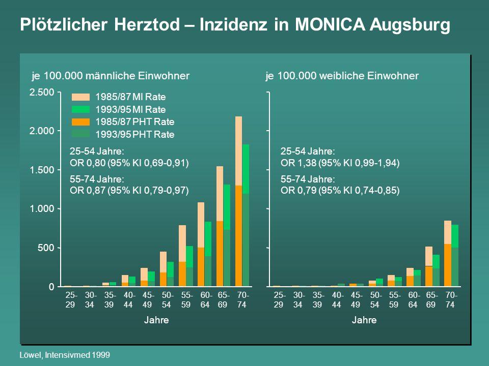 Plötzlicher Herztod – Inzidenz in MONICA Augsburg