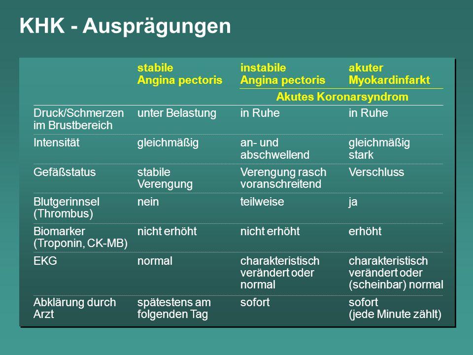 KHK - Ausprägungen stabile instabile akuter Angina pectoris Angina pectoris Myokardinfarkt. Akutes Koronarsyndrom.