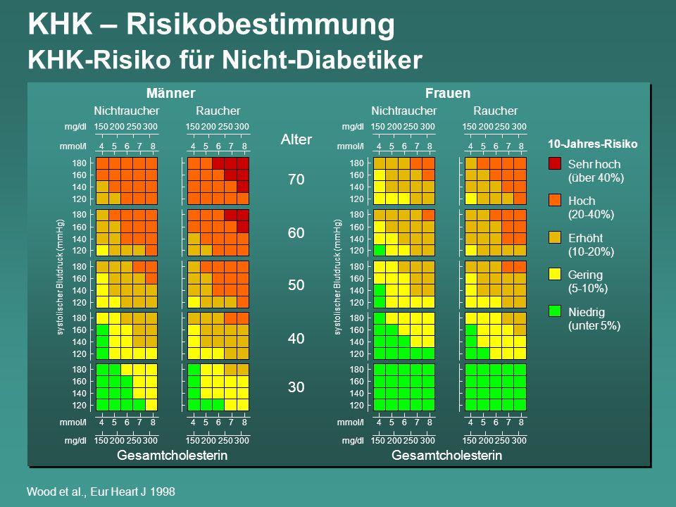 KHK – Risikobestimmung KHK-Risiko für Nicht-Diabetiker