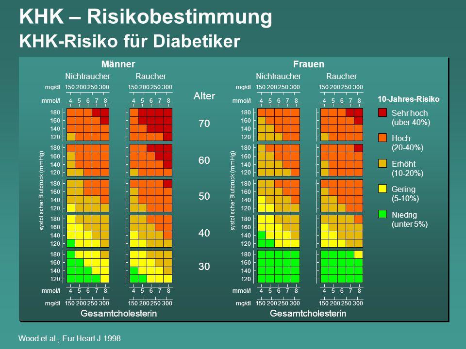 KHK – Risikobestimmung KHK-Risiko für Diabetiker