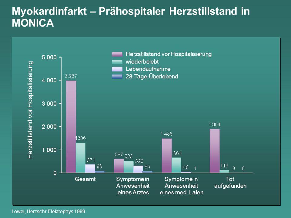 Myokardinfarkt – Prähospitaler Herzstillstand in MONICA