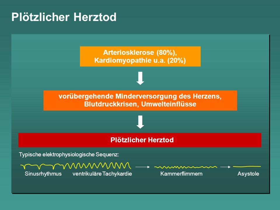 Arteriosklerose (80%), Kardiomyopathie u.a. (20%)
