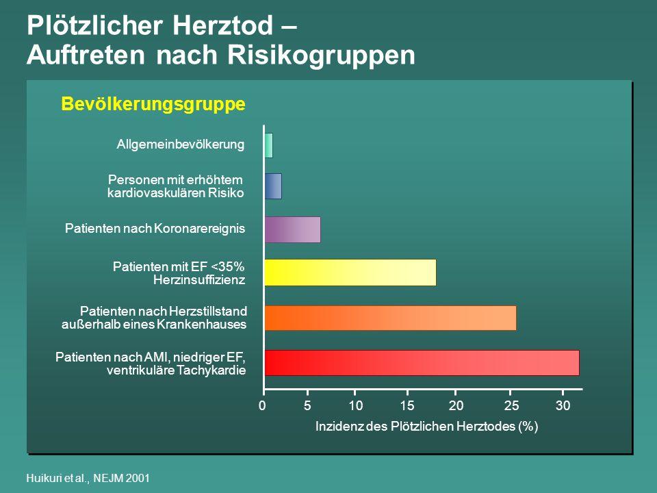 Inzidenz des Plötzlichen Herztodes (%)